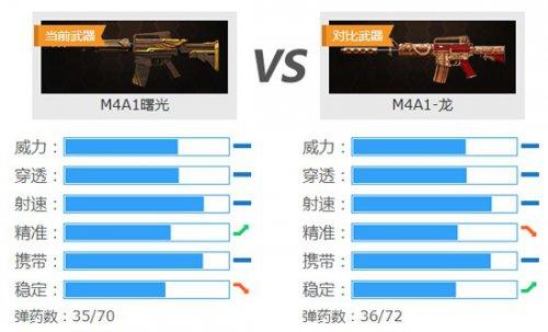 《生死狙击》M4A1曙光 累计签到免费领